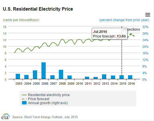 Residential Electricity Price Forecast